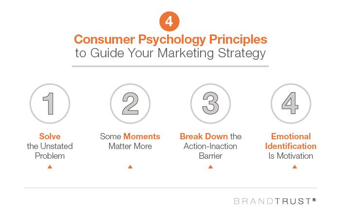 Four Consumer Psychology Principles