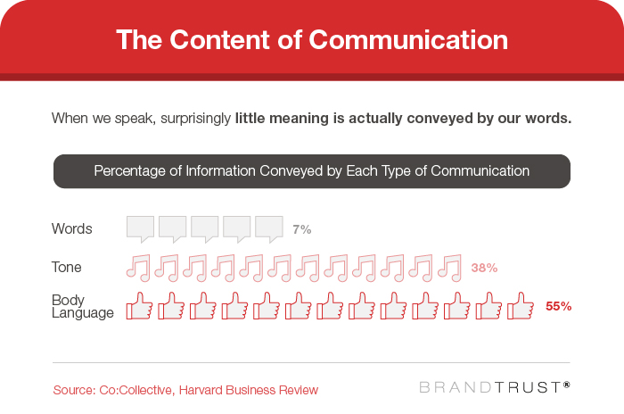Build Brand Trust: The Content of Communication