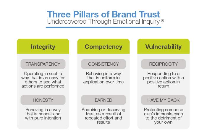 Three pillars of brand trust