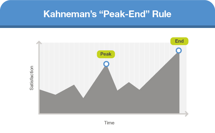 """""""Peak-end"""" rule, a social science insight that can help transform your marketing"""