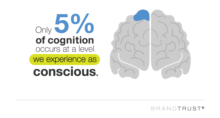 5% of cognition occurs in consciousness