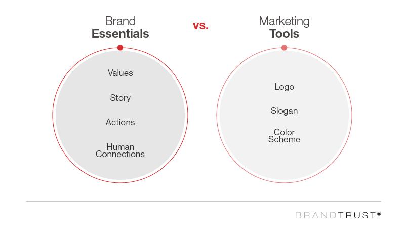 brand essentials vs. marketing tools