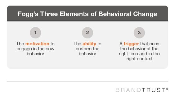 BJ Fogg's Three Elements of Behavioral Change