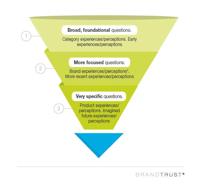 The art of the question funnel to enhance your brand marketing strategy