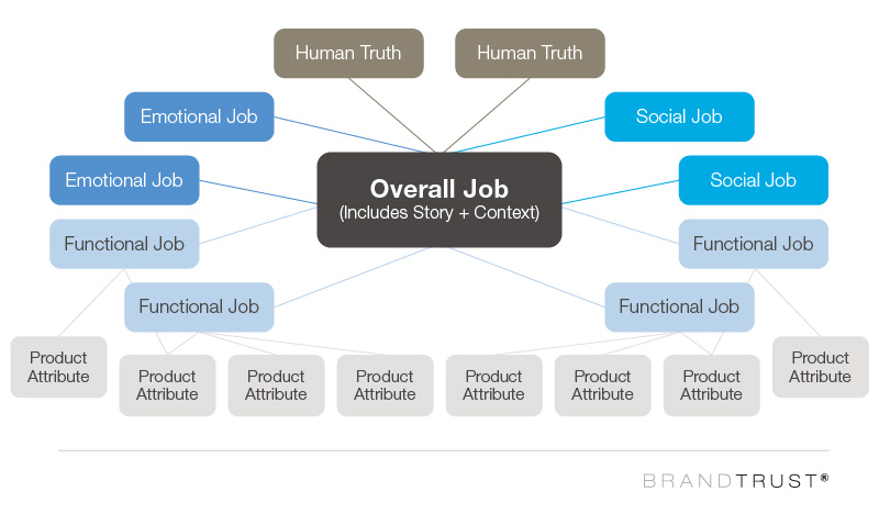 jobs-to-be-done hierarchy