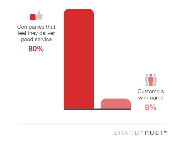companies that feel they deliver good service vs. customers who agree