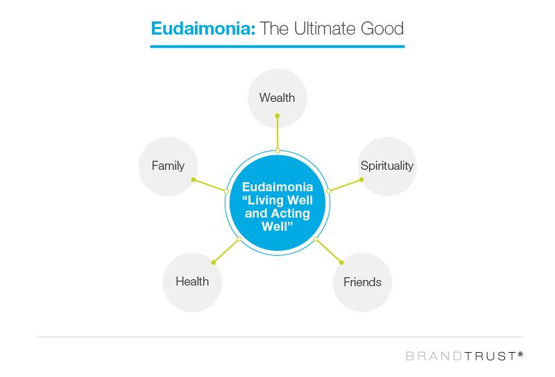 Eudaimonia: the ultimate good