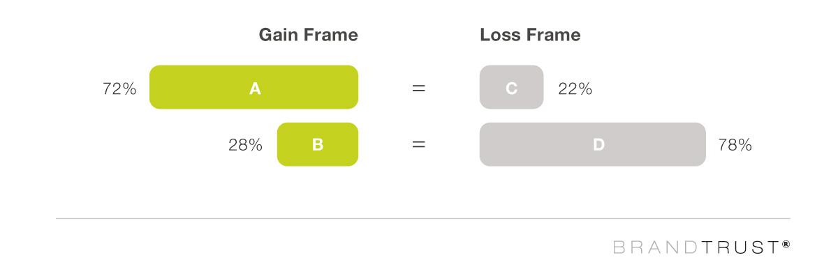 Gain frame vs. loss frame