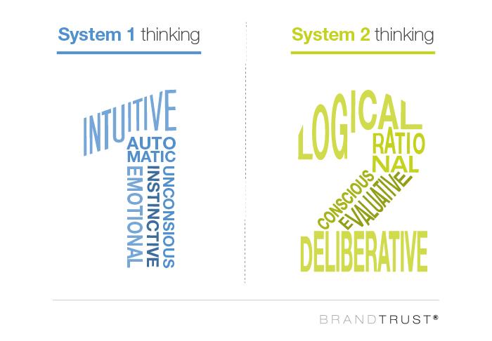 System 1 Thinking vs. System 2 Thinking