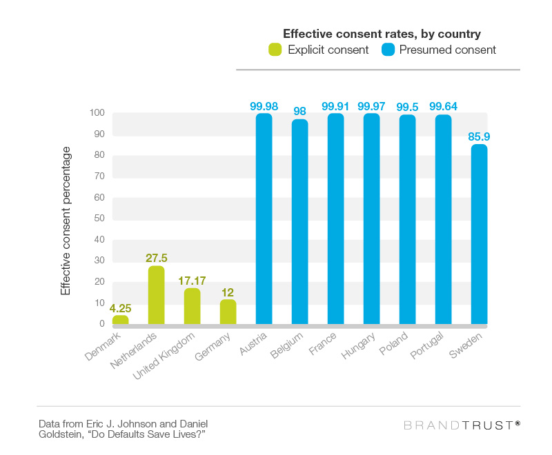 Effective consent rates, by country