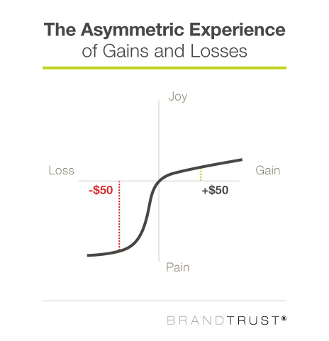 The asymmetric experience of gains and losses