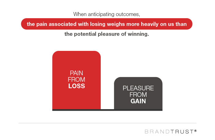 Pain from loss is experienced greater than pleasure from gain