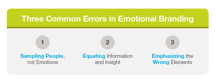 Three Common Errors in Emotional Branding