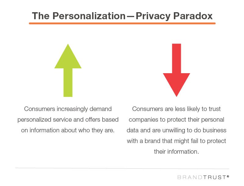 Personalization-Privacy Paradox Brandtrust