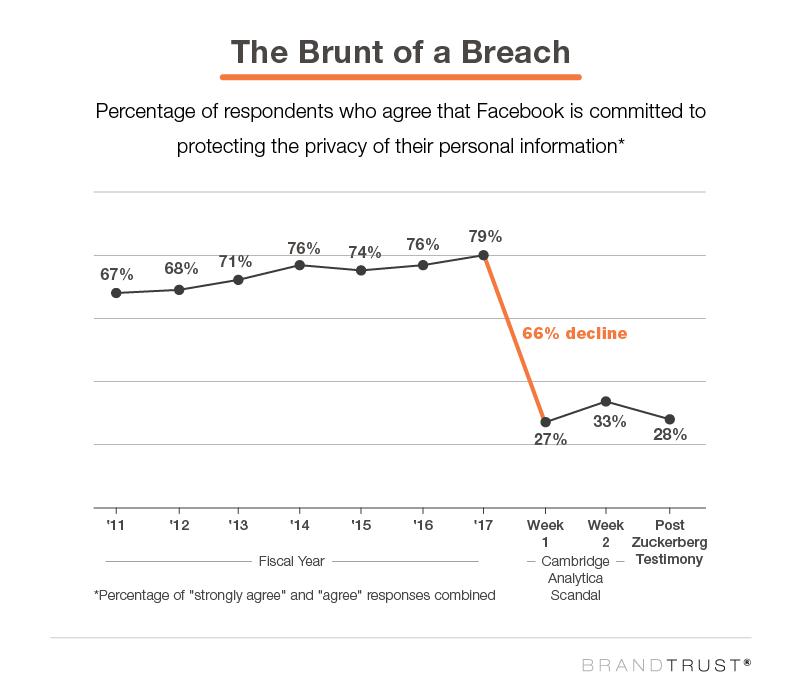 The Brunt of a Breach Brandtrust