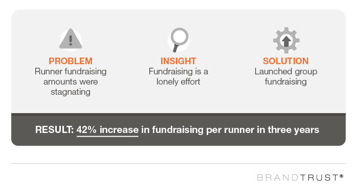 Insight No. 1: Fundraising Can Feel Lonely